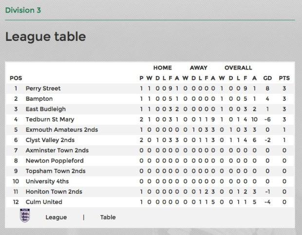first team table 27:08
