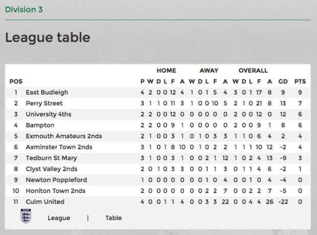 league-table-1909