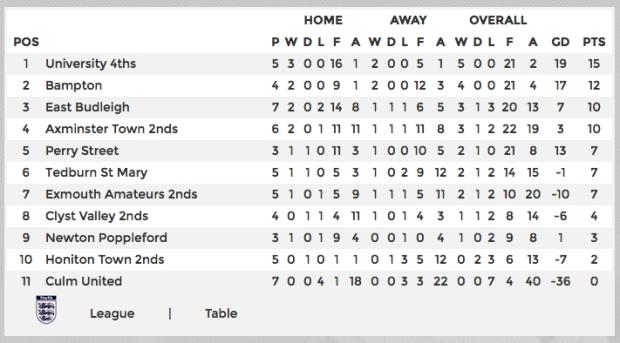league-table