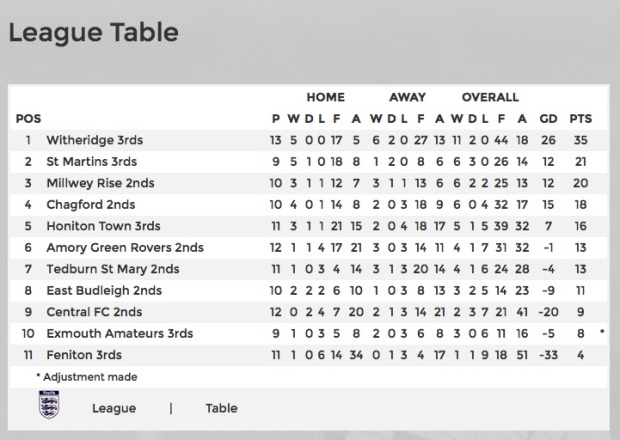 2nds-table