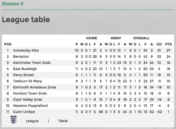 east-budleigh-league-table-1511