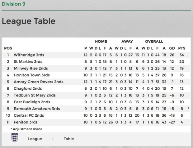 east-budleigh-res-league-table