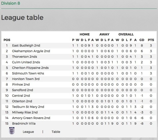 East Budleigh reserves table 29:08